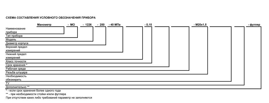 Схема заказа прибора манометра